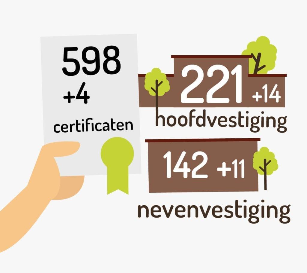 Aantal bedrijfs certificaten Groenkeur