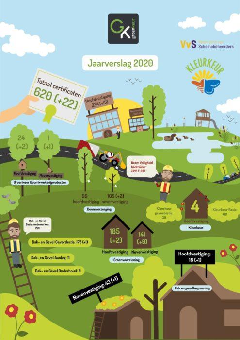 Groei én nieuwe initiatieven in 2020