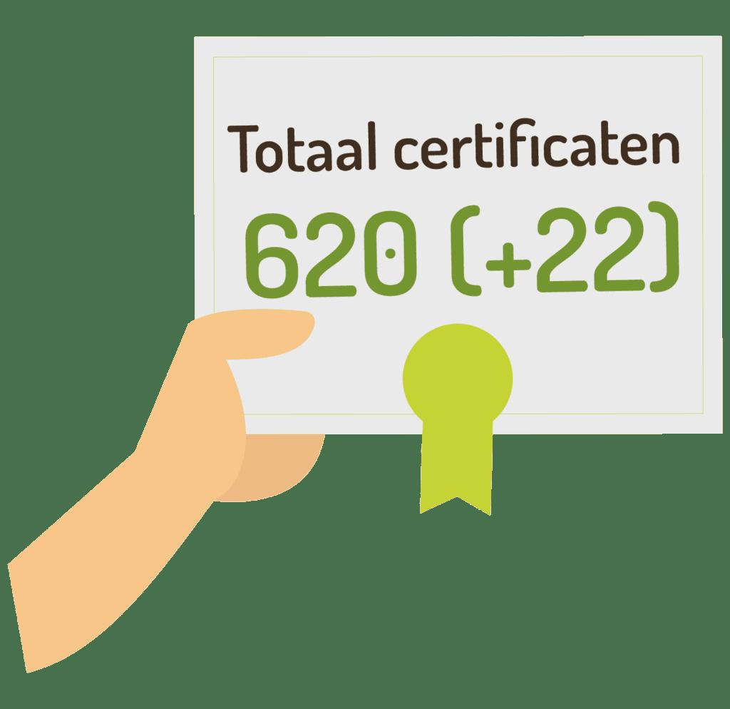 totaal certificaten 2020